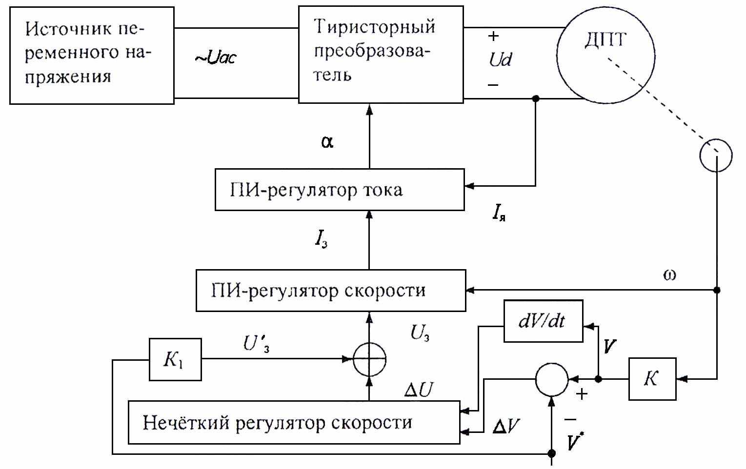 Структурная схема следящего привода