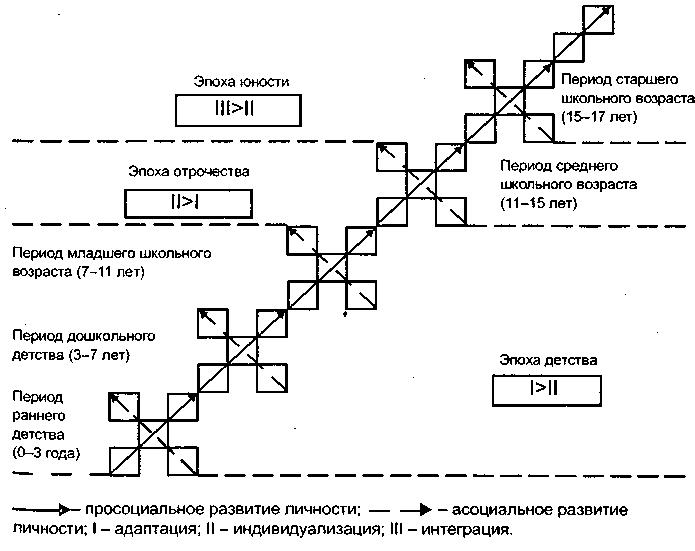 Три блока структуре личности а в петровски