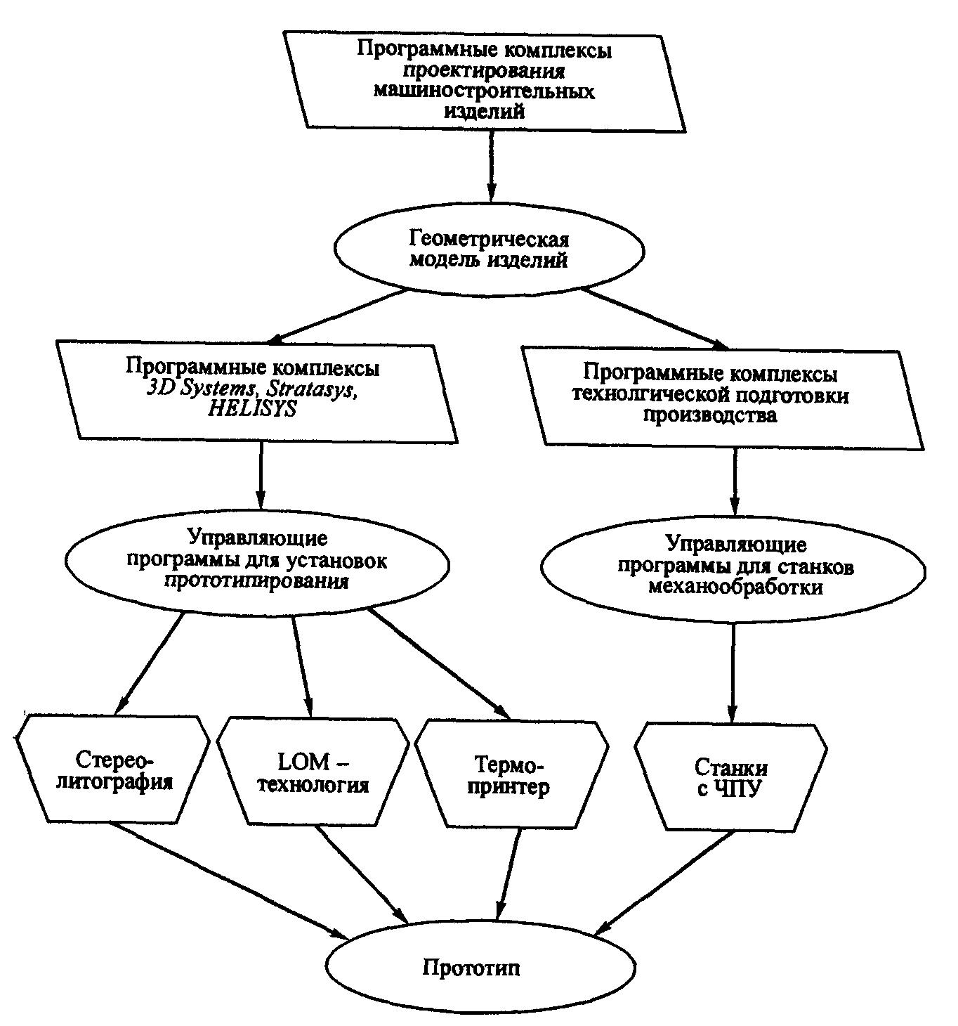 Схемы технологии быстрого прототипирования