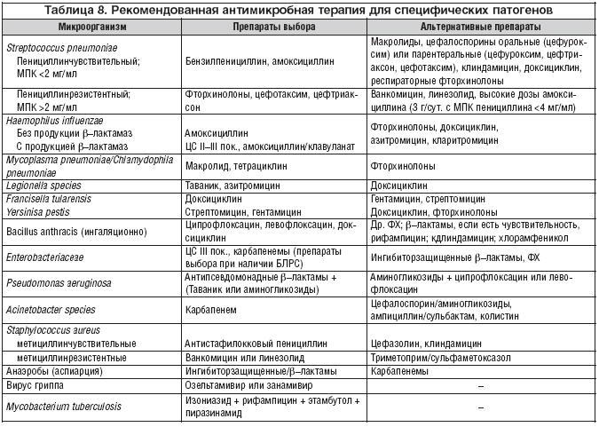 Антибиотики при лечение пневмонии в домашних условиях
