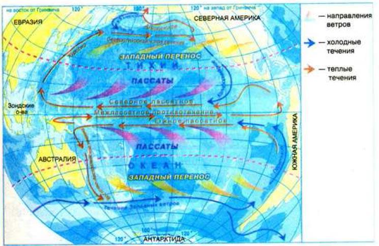 Основнэ поверхностнэ течения которэ образуют обсчую схему
