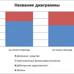 Анализ оборачиваемости оборотных активов ООО «Символ» — выдержка из реферата Анализ оборачиваемости оборотных активов предприятия