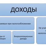 Механизм образования налоговой базы по налогу на прибыль. Страница 11-12
