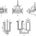 Запорные устройства газопроводов — из реферата Системы газоснабжения и газовые сети
