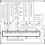 Понятие внешней среды — выдержка из реферата Анализ внешней среды организации
