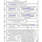 Механизм образования налоговой базы по налогу на прибыль. Страница 72-73