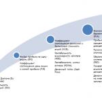 Анализ подходов к оценке стоимости организации на примере ООО Якорь — стр. 14-17