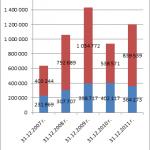 Анализ подходов к оценке стоимости организации на примере ООО Якорь — стр. 46-49