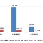 Анализ подходов к оценке стоимости организации на примере ООО Якорь — стр. 54-57