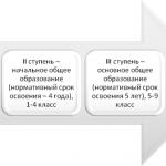 Совершенствование системы управления персоналом в образовательном учреждении. Страницы 51-52