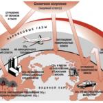 Разрушение природной среды под воздействием техногенных факторов. Страницы 23-24