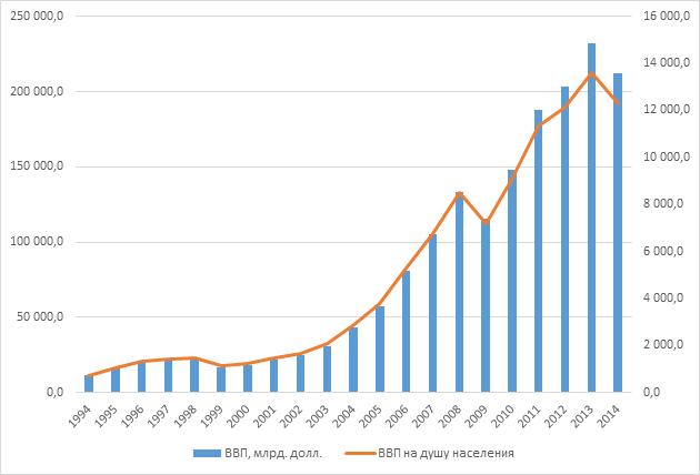 Мировая экономика контрольная работа Страницы ru  экономического роста в годы бума таких показателей как в докризисный период не отражают Но также следует отметить что благодаря финансовым