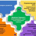 Проблемы выбора стратегии компании