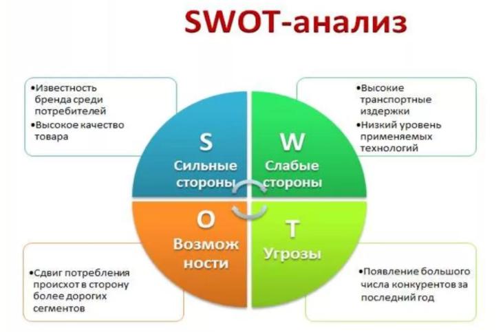 Стратегический анализ ru Данном анализ может быть использован как в качестве инструмента анализа так и он может быть использован в качестве краткого теста на основании которого
