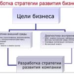 Стратегический анализ, выбор стратегии и ее реализация