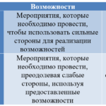 Матрица SWOT-анализа