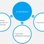 Методы формирования стратегической конкурентоспособности фирмы