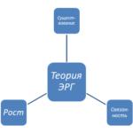 Теории  ЭРГ и двухфакторная теория мотивации