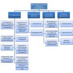 Административное право в условиях рыночной экономики